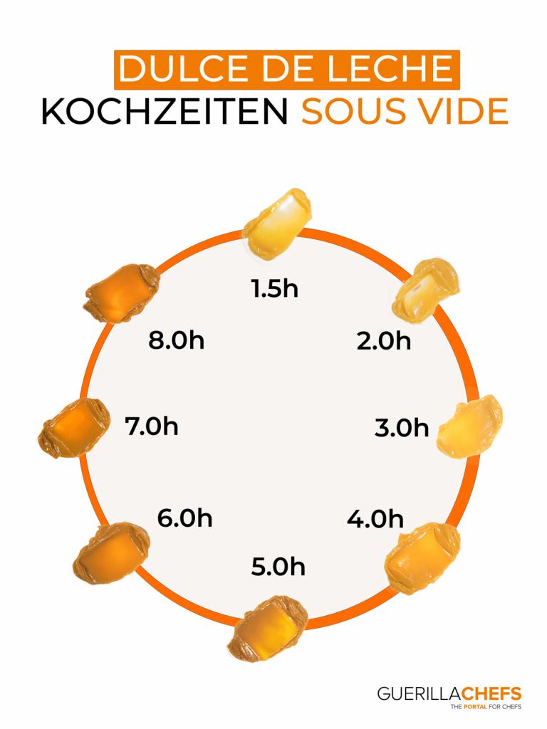 Dulce de Leche Karamell Sauce Kochzeit